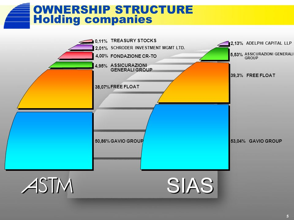 OWNERSHIP STRUCTURE Holding companies 5 ASSICURAZIONI GENERALI GROUP 5,53% FREE FLOAT39,3% GAVIO GROUP53,04% ADELPHI CAPITAL LLP 2,13% TREASURY STOCKS SCHRODER INVESTMENT MGMT LTD.