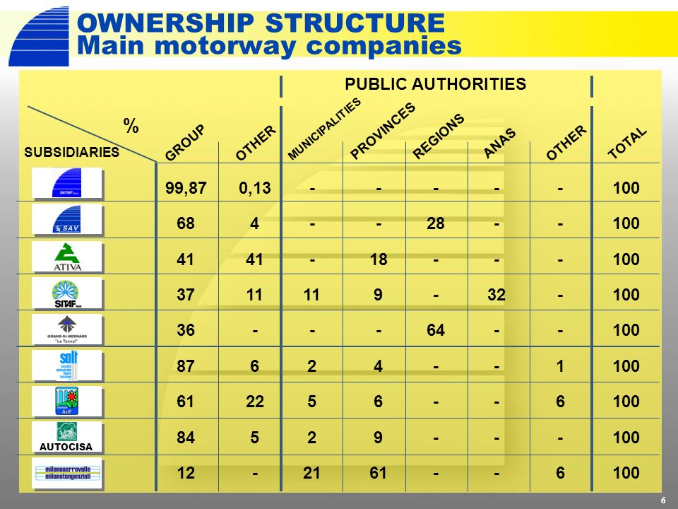 OWNERSHIP STRUCTURE Main motorway companies AUTOCISA % PUBLIC AUTHORITIES GROUP MUNICIPALITIES OTHER PROVINCES REGIONS ANASOTHERTOTAL 6 99,87 68 41 37 36 87 61 84 12 - 11 - 2 5 2 21 - 18 9 - 4 6 9 61 - 28 - 64 - 32 - -----16-6-----16-6 100 0,13 4 41 11 - 6 22 5 - SUBSIDIARIES