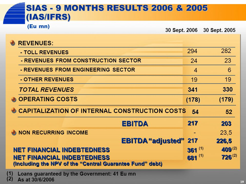 REVENUES: 30 Sept. 2006 SIAS - 9 MONTHS RESULTS 2006 & 2005 (IAS/IFRS) - REVENUES FROM ENGINEERING SECTOR TOTAL REVENUES CAPITALIZATION OF INTERNAL CO