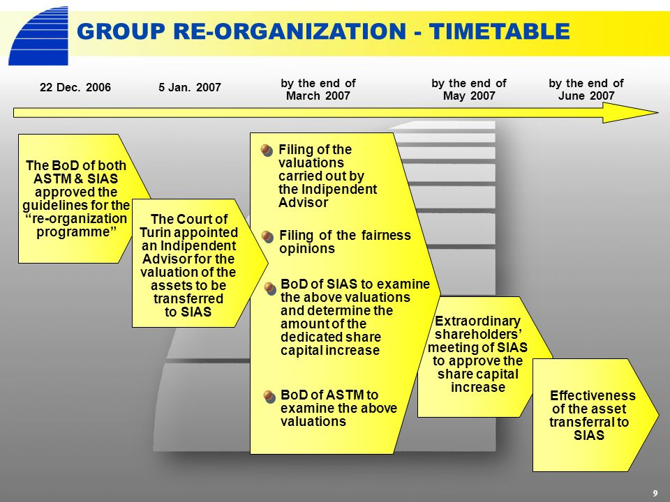 30 GROUP STRUCTURE & RE-ORGANIZATION PROGRAMME FINANCIAL RESULTS GROWTH STRATEGY & VALUE DRIVERS CONCLUSION