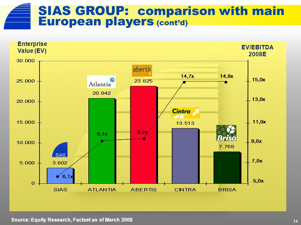 14 SIAS GROUP: comparison with main European players (contd) 5,0x 9,0x 11,0x 13,0x 15,0x 7,0x Enterprise Value (EV) EV/EBITDA 2008E Source: Equity Res