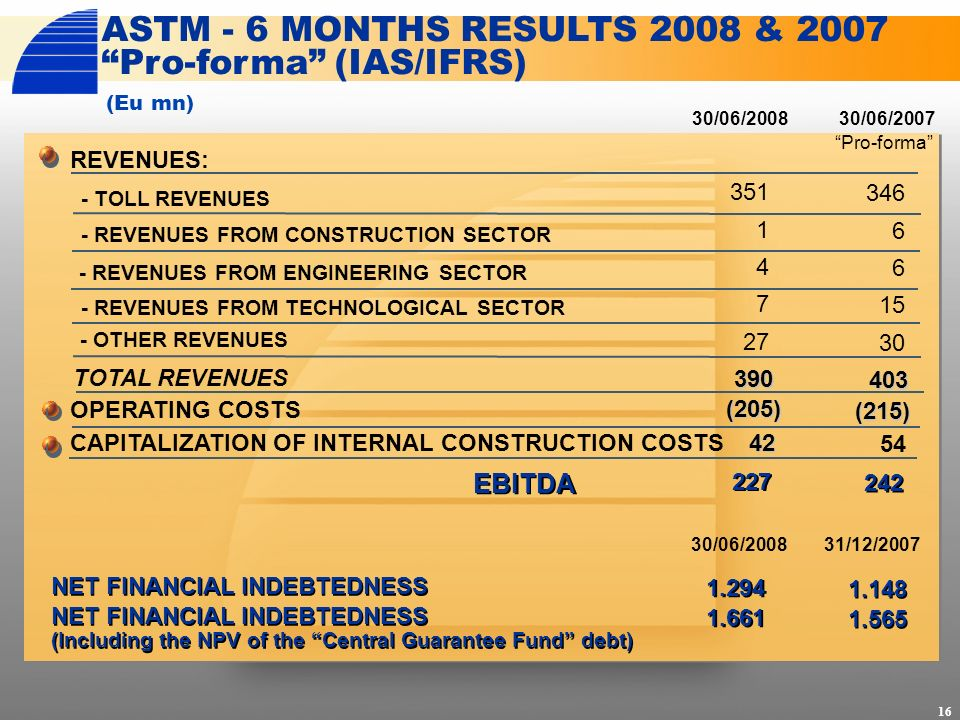 ASTM - 6 MONTHS RESULTS 2008 & 2007 Pro-forma (IAS/IFRS) (Eu mn) 16 REVENUES: 30/06/2008 - REVENUES FROM ENGINEERING SECTOR TOTAL REVENUES CAPITALIZAT