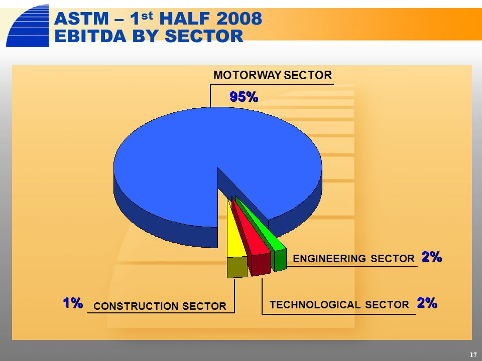 17 CONSTRUCTION SECTOR 95% MOTORWAY SECTOR ASTM – 1 st HALF 2008 EBITDA BY SECTOR 1% 2% TECHNOLOGICAL SECTOR ENGINEERING SECTOR 2%