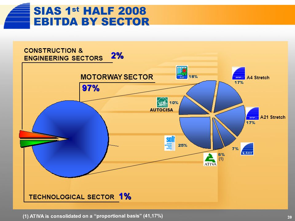 20 CONSTRUCTION & ENGINEERING SECTORS 97% MOTORWAY SECTOR SIAS 1 st HALF 2008 EBITDA BY SECTOR AUTOCISA 1% TECHNOLOGICAL SECTOR 2% (1) (1) ATIVA is co