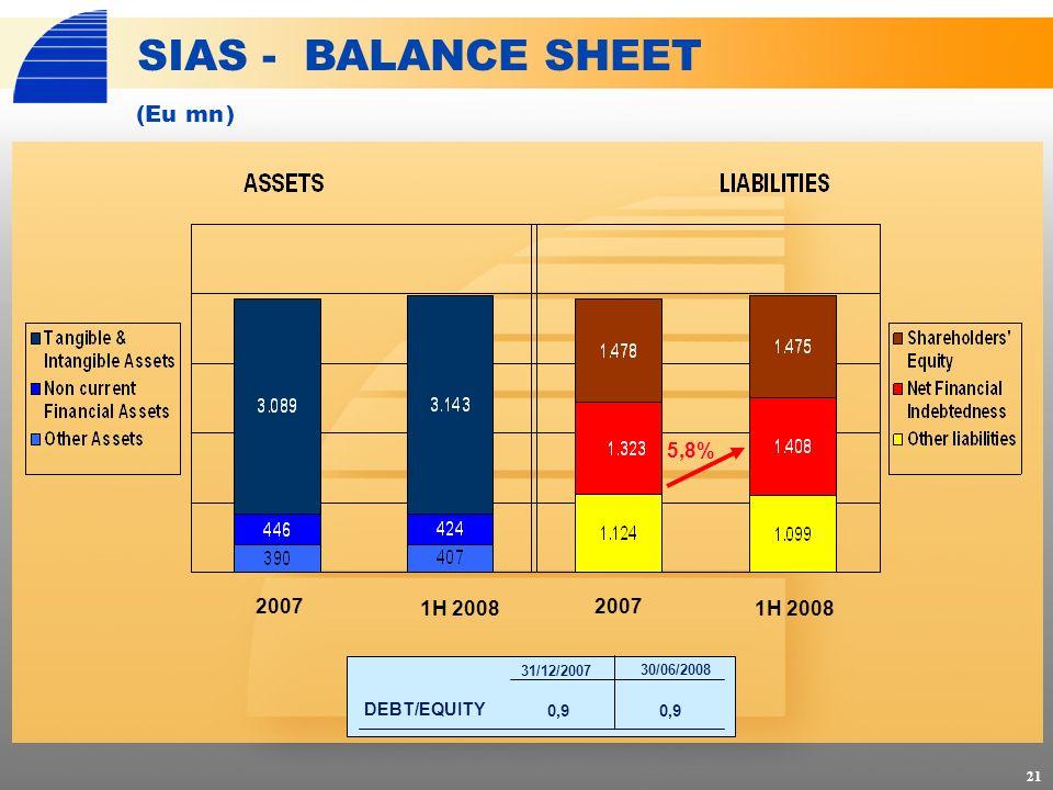 21 SIAS - BALANCE SHEET (Eumn) 5,8% 2007 1H 2008 DEBT/EQUITY 31/12/2007 30/06/2008 0,9