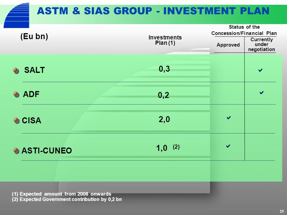 25 ASTM & SIAS GROUP - INVESTMENT PLAN CISA 2,0 ASTI-CUNEO 1,0 Investments Plan (1) ADF (Eu bn) 0,2 0,3 SALT (1) Expected amount from 2008 onwards (2)