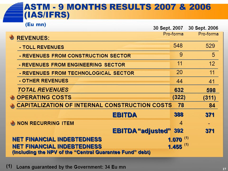 ASTM - 9 MONTHS RESULTS 2007 & 2006 (IAS/IFRS) (Eu mn) 17 (1) Loans guaranteed by the Government: 34 Eu mn REVENUES: 30 Sept.