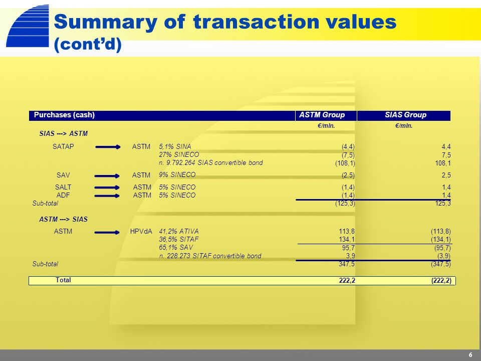 6 Summary of transaction values (contd) /mln.