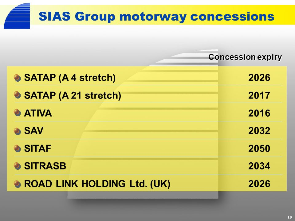 SIAS Group motorway concessions 10 SATAP (A 4 stretch) SATAP (A 21 stretch) ATIVA SAV SITAF SITRASB ROAD LINK HOLDING Ltd.