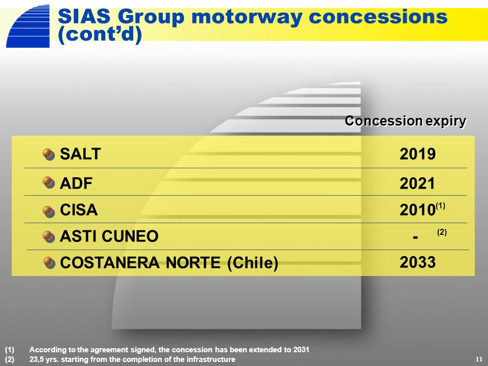 11 (1)According to the agreement signed, the concession has been extended to 2031 (2)23,5 yrs.