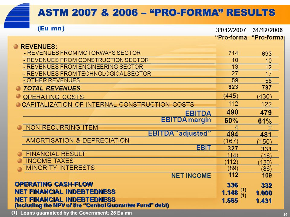 REVENUES: 31/12/2007 Pro-forma ASTM 2007 & 2006 – PRO-FORMA RESULTS TOTAL REVENUES CAPITALIZATION OF INTERNAL CONSTRUCTION COSTS 714 10 13 27 59 823 (