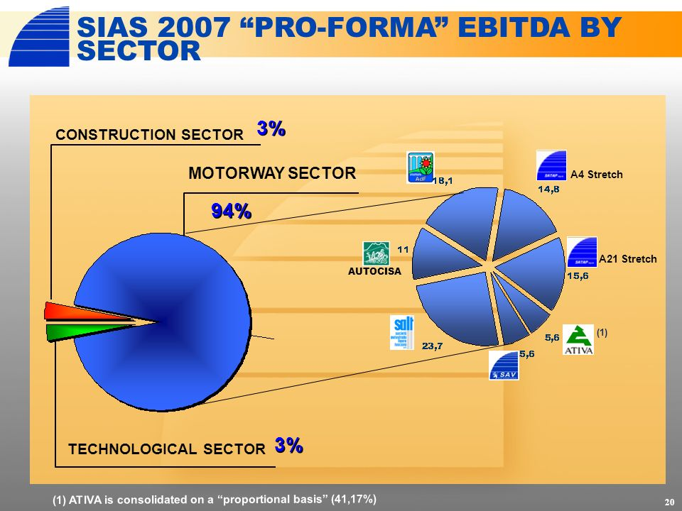 20 CONSTRUCTION SECTOR 94% MOTORWAY SECTOR SIAS 2007 PRO-FORMA EBITDA BY SECTOR AUTOCISA 3% TECHNOLOGICAL SECTOR 3% (1) (1) ATIVA is consolidated on a