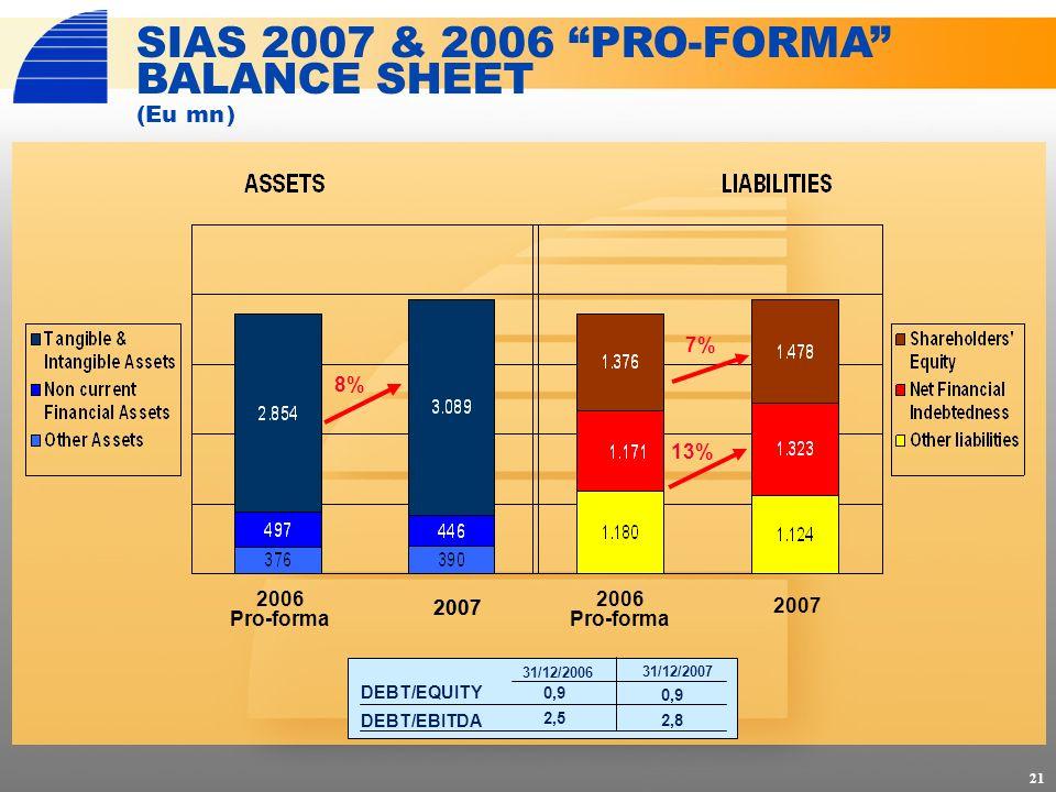 21 SIAS 2007 & 2006 PRO-FORMA BALANCE SHEET (Eumn) 8% 13% 7% 2006 Pro-forma 2006 Pro-forma 2007 DEBT/EQUITY DEBT/EBITDA 31/12/2006 31/12/2007 0,9 2,5 0,9 2,8