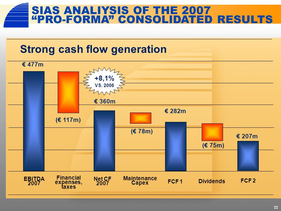 22 SIAS ANALIYSIS OF THE 2007 PRO-FORMA CONSOLIDATED RESULTS EBITDA 2007 FCF 1 Net CF 2007 FCF 2 Financial expenses, taxes Maintenance Capex Dividends 477m ( 117m) 360m ( 78m) 282m ( 75m) 207m Strong cash flow generation +8,1% VS.