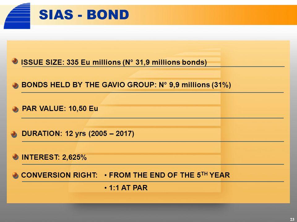 ISSUE SIZE: 335 Eu millions (N° 31,9 millions bonds) SIAS - BOND INTEREST: 2,625% CONVERSION RIGHT: 23 PAR VALUE: 10,50 Eu DURATION: 12 yrs (2005 – 20
