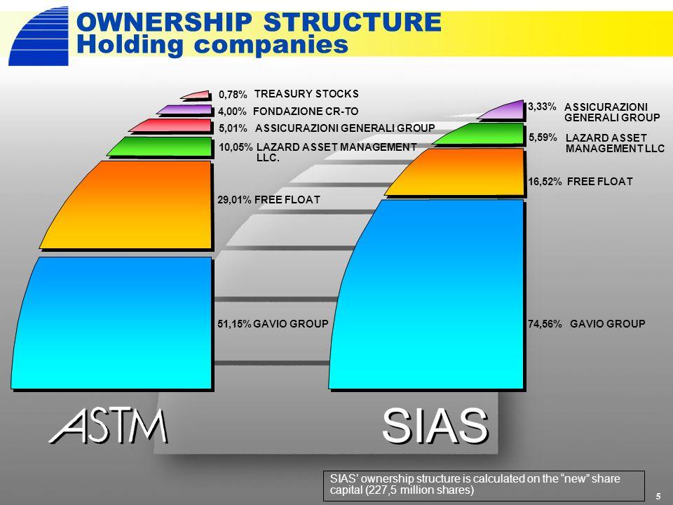 OWNERSHIP STRUCTURE Holding companies 5 TREASURY STOCKS ASSICURAZIONI GENERALI GROUP FREE FLOAT GAVIO GROUP51,15% 29,01% 10,05% 0,78% 5,01% FONDAZIONE