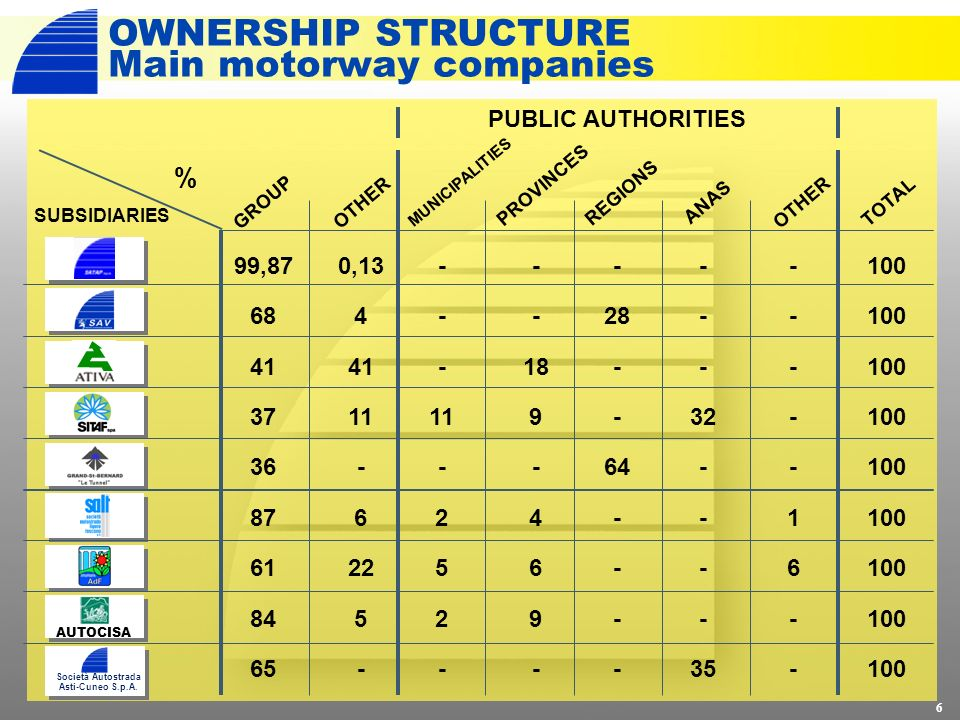 OWNERSHIP STRUCTURE Main motorway companies AUTOCISA % PUBLIC AUTHORITIES GROUP MUNICIPALITIES OTHER PROVINCES REGIONS ANASOTHERTOTAL 6 99,87 68 41 37