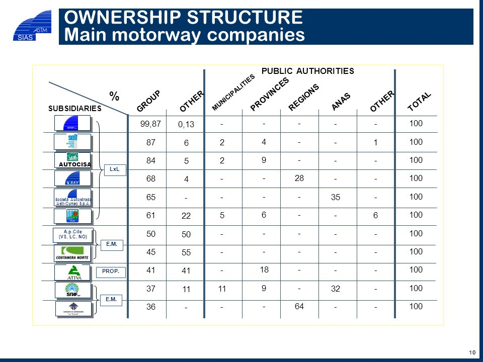 OWNERSHIP STRUCTURE Main motorway companies AUTOCISA PUBLIC AUTHORITIES % GROUP MUNICIPALITIES OTHER PROVINCES REGIONS ANASOTHERTOTAL 99,87 87 84 68 6