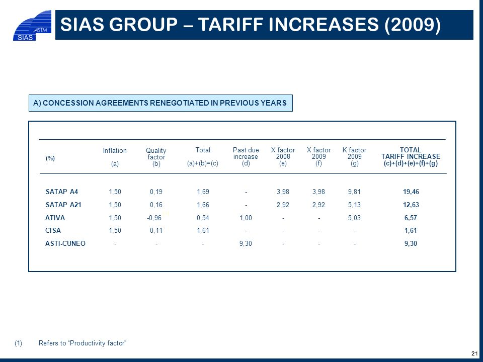 SIAS GROUP – TARIFF INCREASES (2009) (1)Refers to Productivity factor Inflation (a) Quality factor (b) Total (a)+(b)=(c) Past due increase (d) X facto