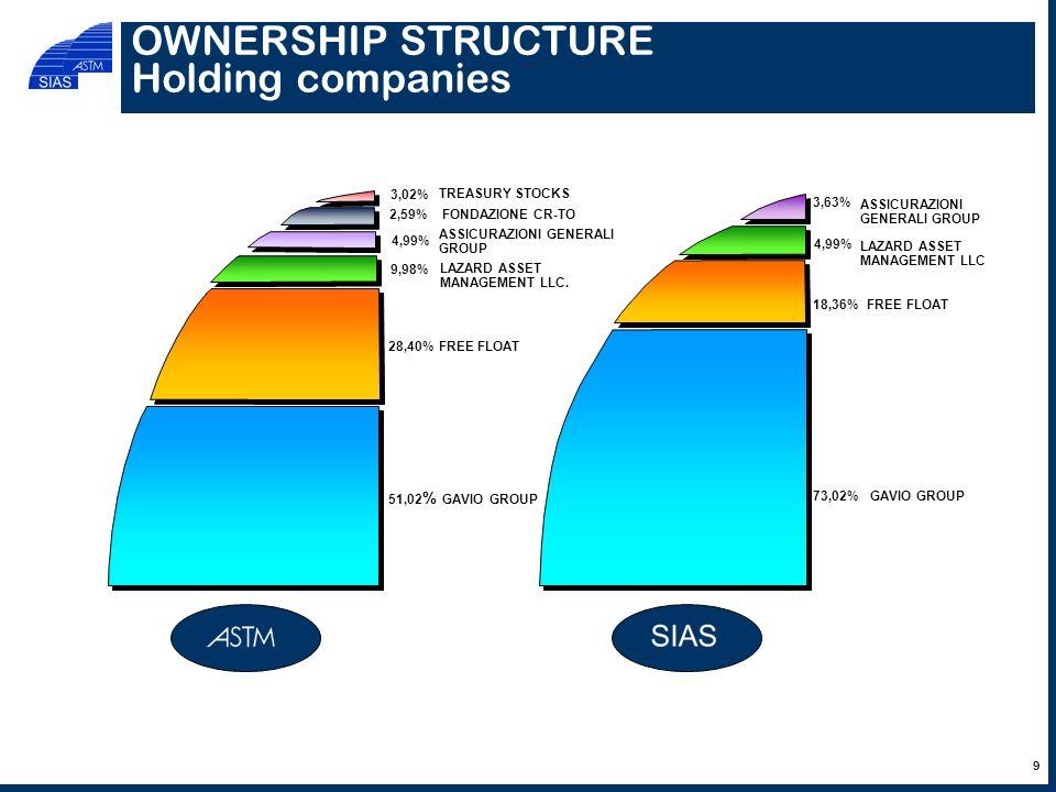 OWNERSHIP STRUCTURE Holding companies TREASURY STOCKS ASSICURAZIONI GENERALI GROUP FREE FLOAT GAVIO GROUP51,02 % 28,40% 9,98% 3,02% 4,99% FONDAZIONE CR-TO LAZARD ASSET MANAGEMENT LLC.