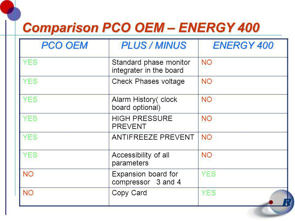 Comparison PCO OEM – ENERGY 400 PCO OEM PLUS / MINUS ENERGY 400 YESStandard phase monitor integrater in the board NO YESCheck Phases voltageNO YESAlar