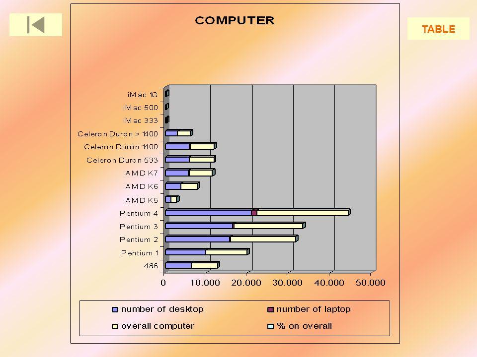 OTHER COMPUTERIZED EQUIPMENT Type of computerized equipmentnumber Stampanti23.889 Scanner8.683 Masterizzatori2.103 Lettori CD3.843 Lettori DVD1.509 Overall40.027 GRAPHIC
