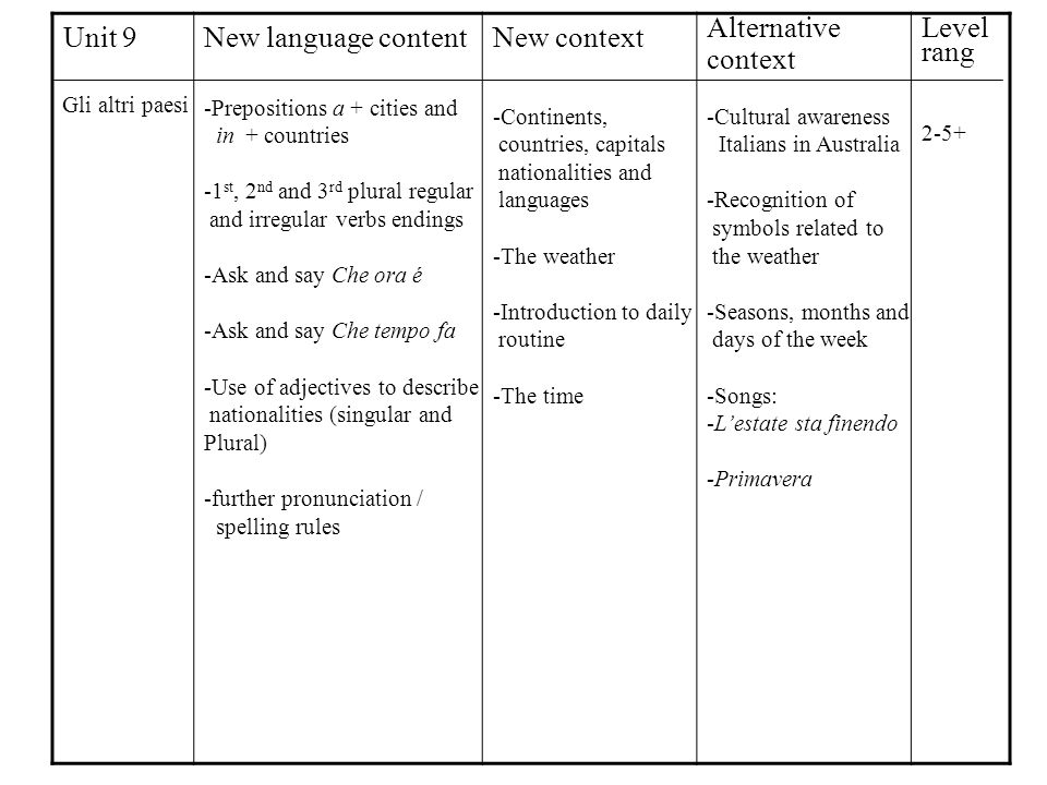 Unit 9New language contentNew context Alternative context Level rang Gli altri paesi -Prepositions a + cities and in + countries -1 st, 2 nd and 3 rd plural regular and irregular verbs endings -Ask and say Che ora é -Ask and say Che tempo fa -Use of adjectives to describe nationalities (singular and Plural) -further pronunciation / spelling rules -Continents, countries, capitals nationalities and languages -The weather -Introduction to daily routine -The time -Cultural awareness Italians in Australia -Recognition of symbols related to the weather -Seasons, months and days of the week -Songs: -Lestate sta finendo -Primavera 2-5+