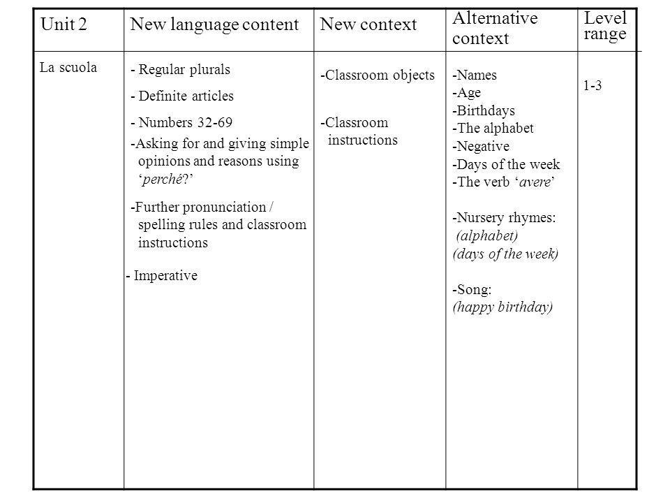 Unit 2New language contentNew context Alternative context Level range La scuola - Definite articles - Numbers 32-69 - Regular plurals -Asking for and giving simple opinions and reasons using perché.
