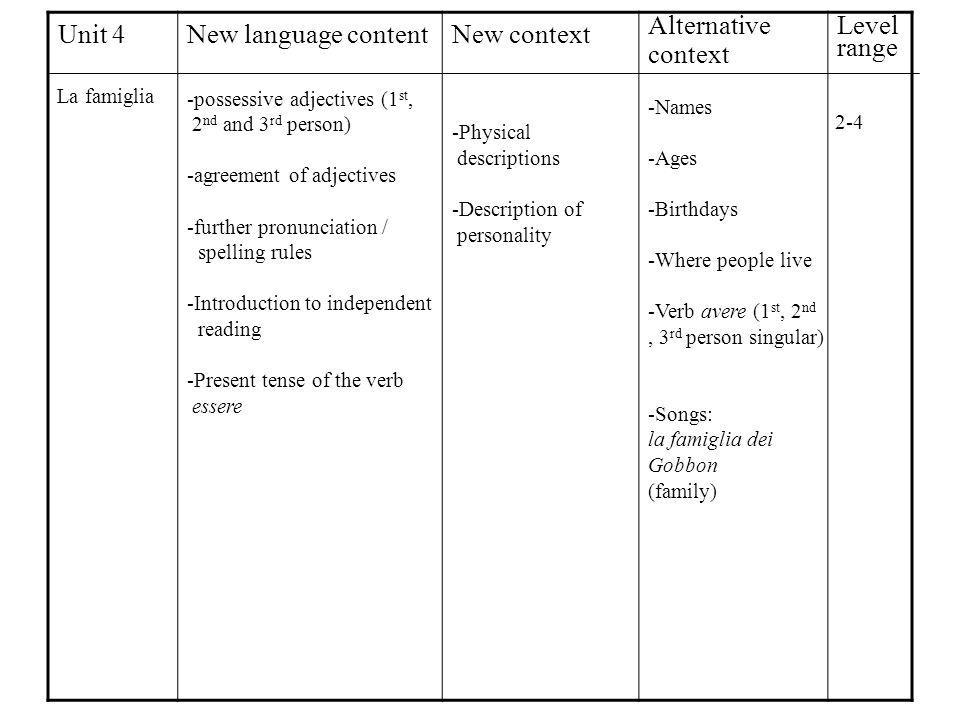 Unit 4New language contentNew context Alternative context Level range La famiglia -possessive adjectives (1 st, 2 nd and 3 rd person) -agreement of adjectives -further pronunciation / spelling rules -Introduction to independent reading -Present tense of the verb essere -Physical descriptions -Description of personality -Names -Ages -Birthdays -Where people live -Verb avere (1 st, 2 nd, 3 rd person singular) -Songs: la famiglia dei Gobbon (family) 2-4