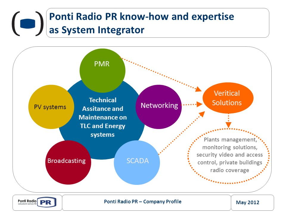 May 2012 Ponti Radio PR – Company Profile Technical Assistance Services: integration and modular configuration On site corrective maintenance Scheduled/planned maintenance Repair services and advanced replacement Spare part logistics management on Italian territory Help-desk on line H24 Front Office on line H24 Retrofit campaign and systems upgrade Systems installation and activation.