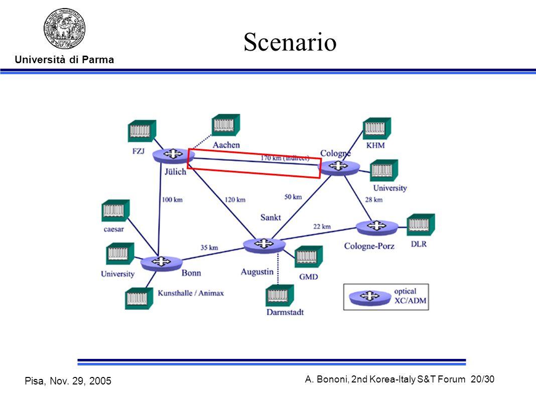 Università di Parma Pisa, Nov. 29, 2005 A. Bononi, 2nd Korea-Italy S&T Forum 20/30 Scenario