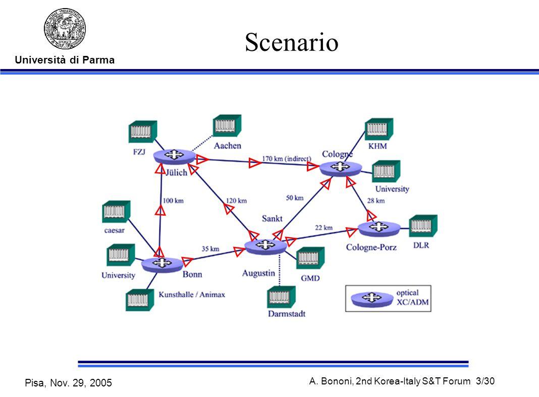 Università di Parma Pisa, Nov. 29, 2005 A. Bononi, 2nd Korea-Italy S&T Forum 3/30 Scenario