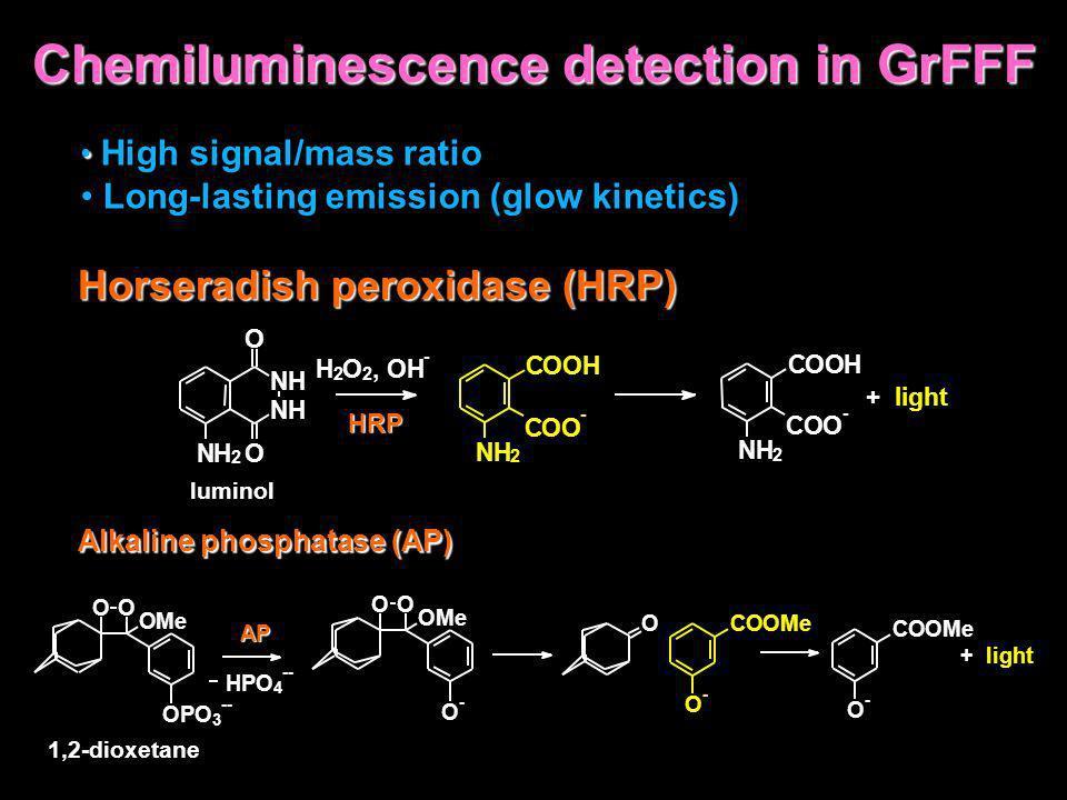 Chemiluminescence detection in GrFFF High signal/mass ratio Long-lasting emission (glow kinetics) Horseradish peroxidase (HRP) Alkaline phosphatase (A