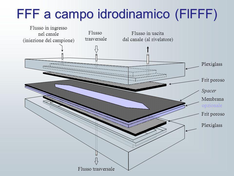 FFF a campo idrodinamico (FlFFF) Flusso in ingresso nel canale (iniezione del campione) Flusso trasversale Flusso in uscita dal canale (al rivelatore)