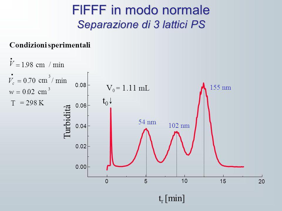 FlFFF in modo normale Separazione di 3 lattici PS Condizioni sperimentali V V w c 198 070 002././. cm min cm min cm T =298 K 3 3 Turbidità t r [min] 0