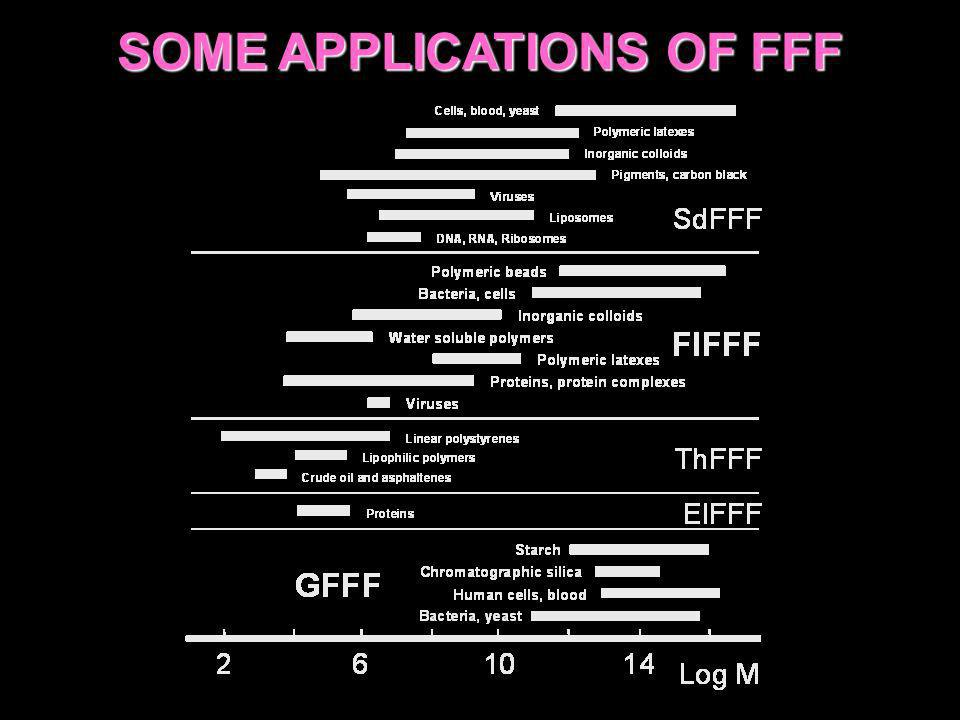 SOME APPLICATIONS OF FFF