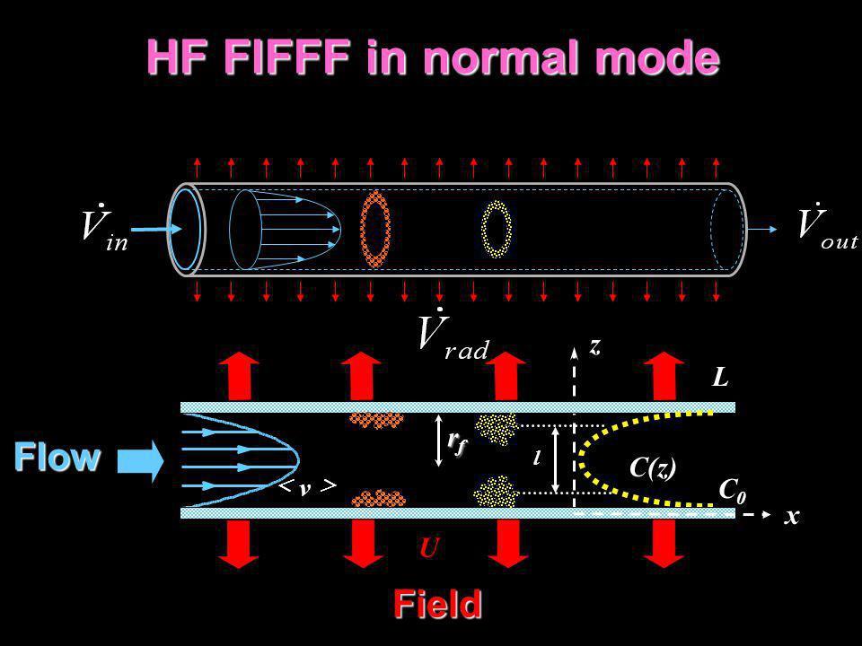 HF FlFFF in normal mode HF FlFFF in normal mode v C(z) C0C0 l Flow z Field L U x rfrfrfrf