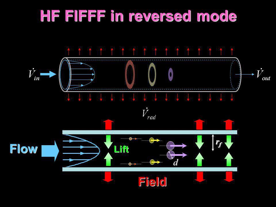 HF FlFFF in reversed mode HF FlFFF in reversed modeLift Flow rfrfrfrf Field d
