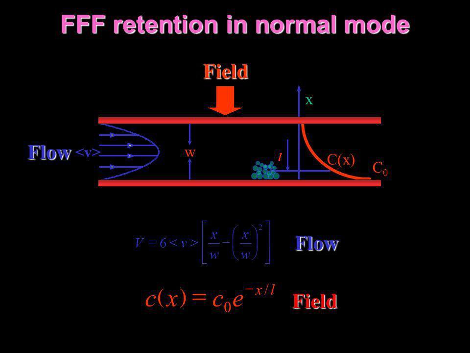 FFF retention in normal mode FFF retention in normal mode w x C(x) C0C0 l Field Field Flow Flow 2 6 w x w x vV lx ecxc / 0
