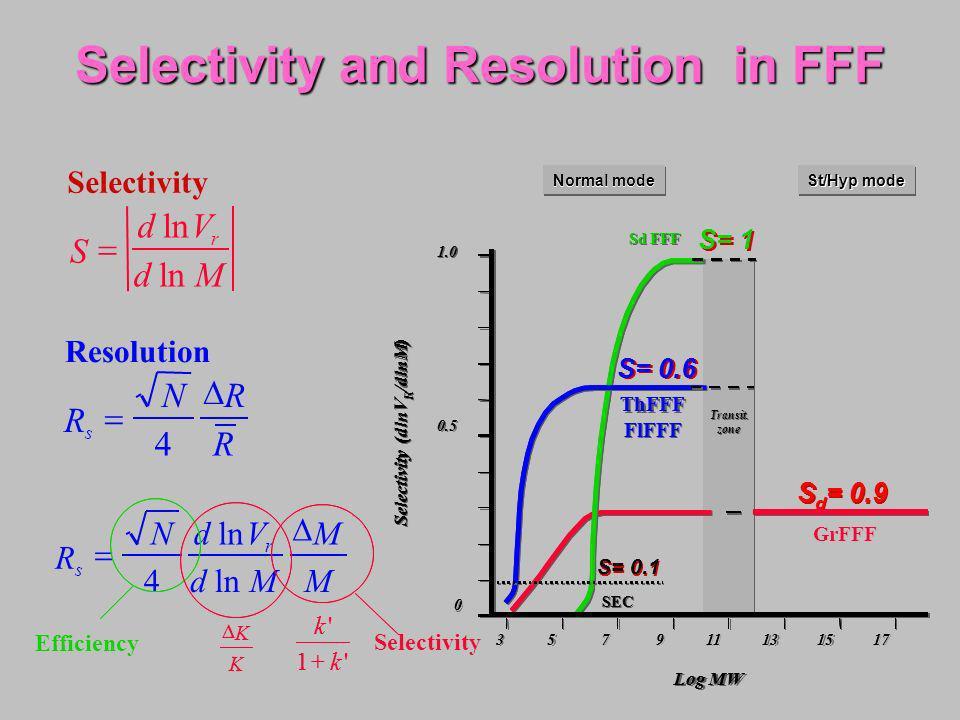 Selectivity S dV dM r ln Resolution R NR R s 4 R NdV dM M M s r 4 ln Efficiency k k ' '1 K K Selectivity k k ' '1 K K 3 3 3 5 5 5 7 7 7 9 9 9 11 13 15