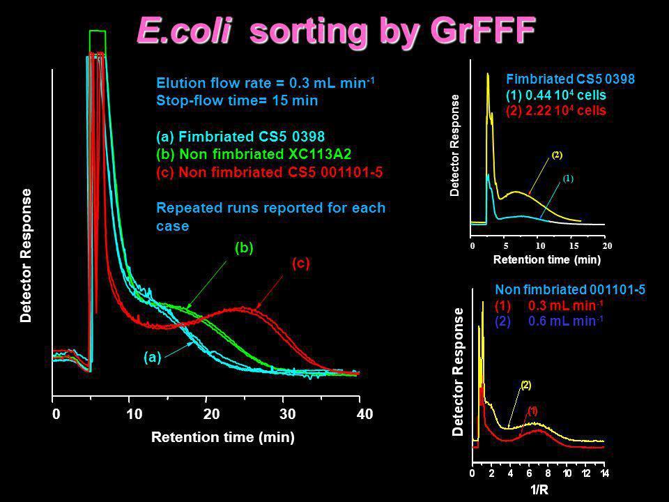 05101520 (1) (2) Detector Response Retention time (min) Fimbriated CS5 0398 (1) 0.44 10 4 cells (2) 2.22 10 4 cells 010203040 (c) (b) (a) Detector Res