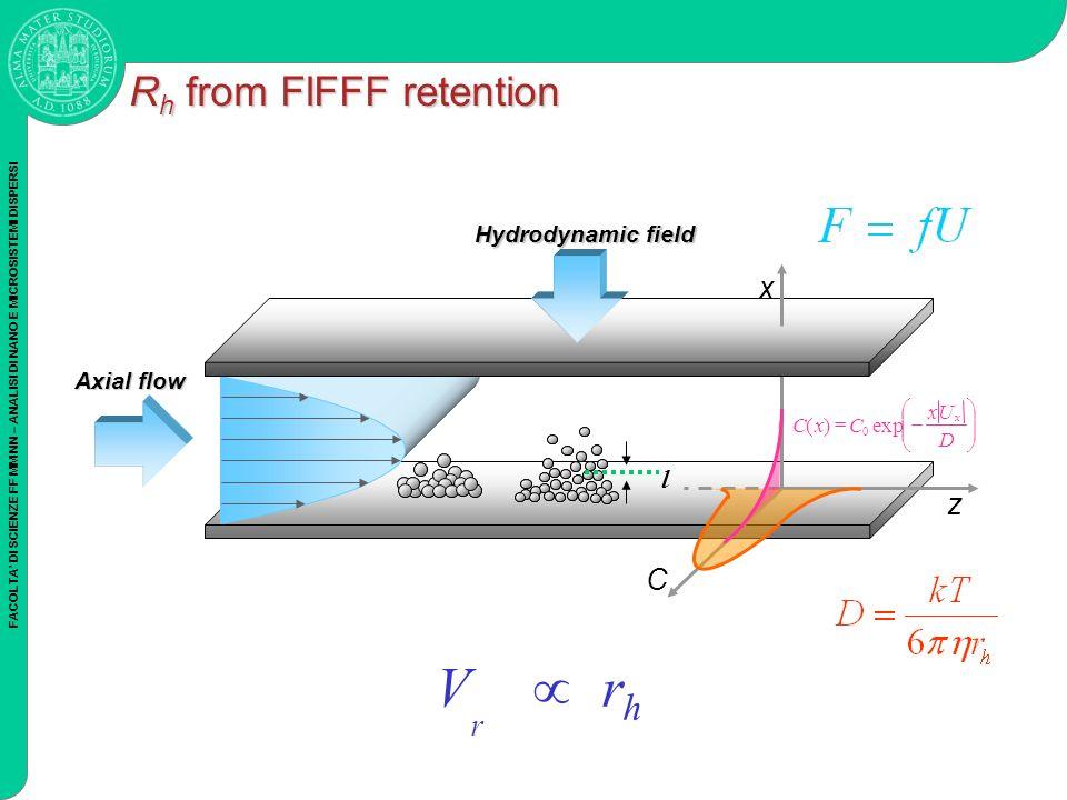 FACOLTA DI SCIENZE FF MM NN – ANALISI DI NANO E MICROSISTEMI DISPERSI R h from FlFFF retention Hydrodynamic field C z x D Ux CxC x exp)( 0 l Axial flo