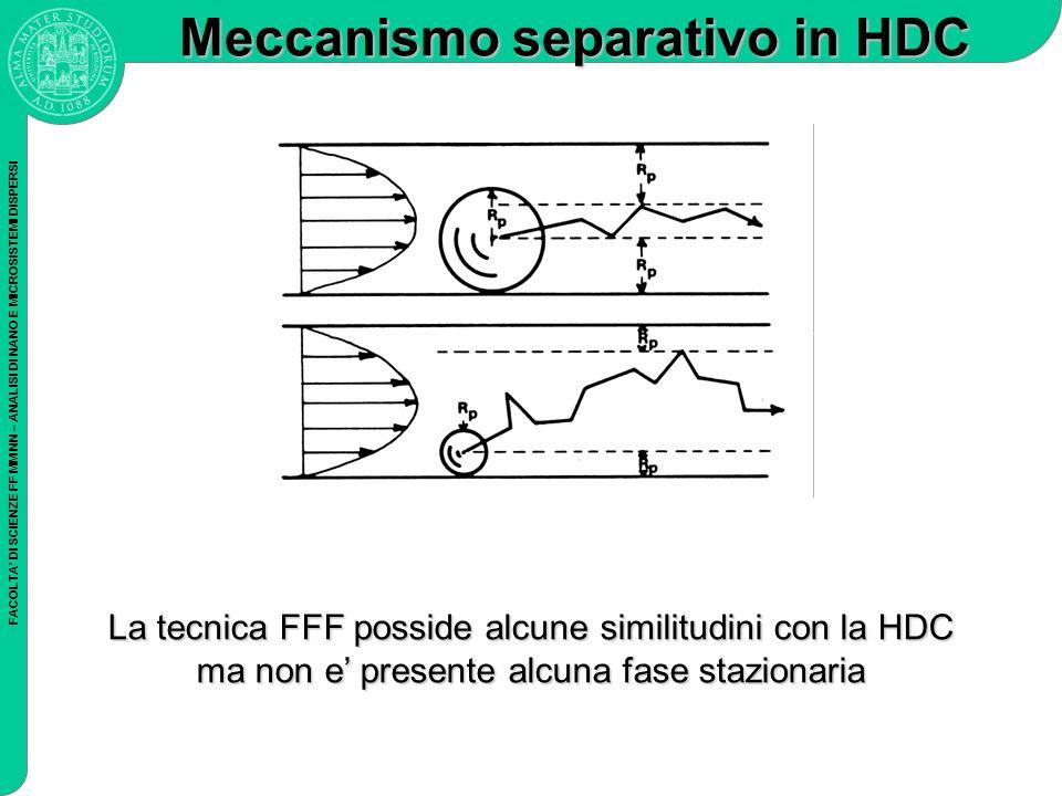 FACOLTA DI SCIENZE FF MM NN – ANALISI DI NANO E MICROSISTEMI DISPERSI Meccanismo separativo in HDC La tecnica FFF posside alcune similitudini con la H