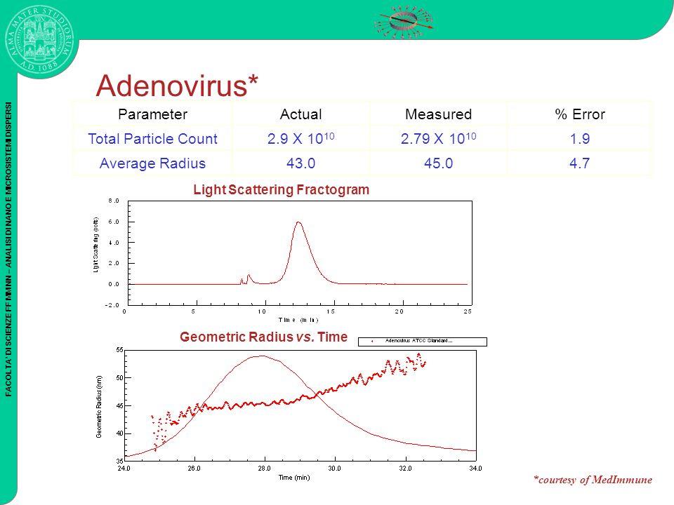 FACOLTA DI SCIENZE FF MM NN – ANALISI DI NANO E MICROSISTEMI DISPERSI Adenovirus* Geometric Radius vs. Time Light Scattering Fractogram ParameterActua