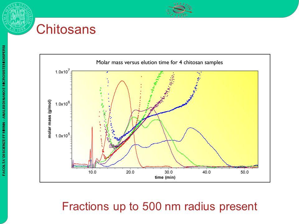 FACOLTA DI SCIENZE FF MM NN – ANALISI DI NANO E MICROSISTEMI DISPERSI Chitosans Fractions up to 500 nm radius present