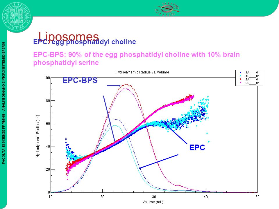 FACOLTA DI SCIENZE FF MM NN – ANALISI DI NANO E MICROSISTEMI DISPERSI Liposomes EPC: egg phosphatidyl choline EPC-BPS: 90% of the egg phosphatidyl cho