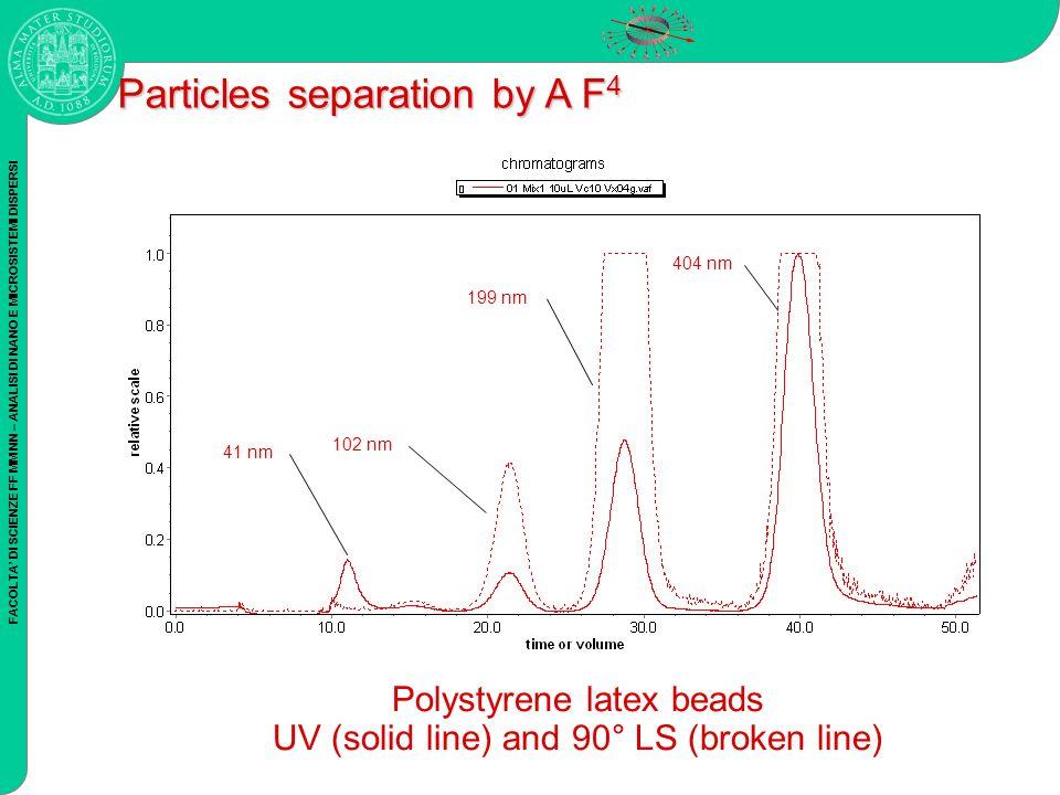 FACOLTA DI SCIENZE FF MM NN – ANALISI DI NANO E MICROSISTEMI DISPERSI Polystyrene latex beads UV (solid line) and 90° LS (broken line) 41 nm 404 nm 199 nm 102 nm Particles separation by A F 4