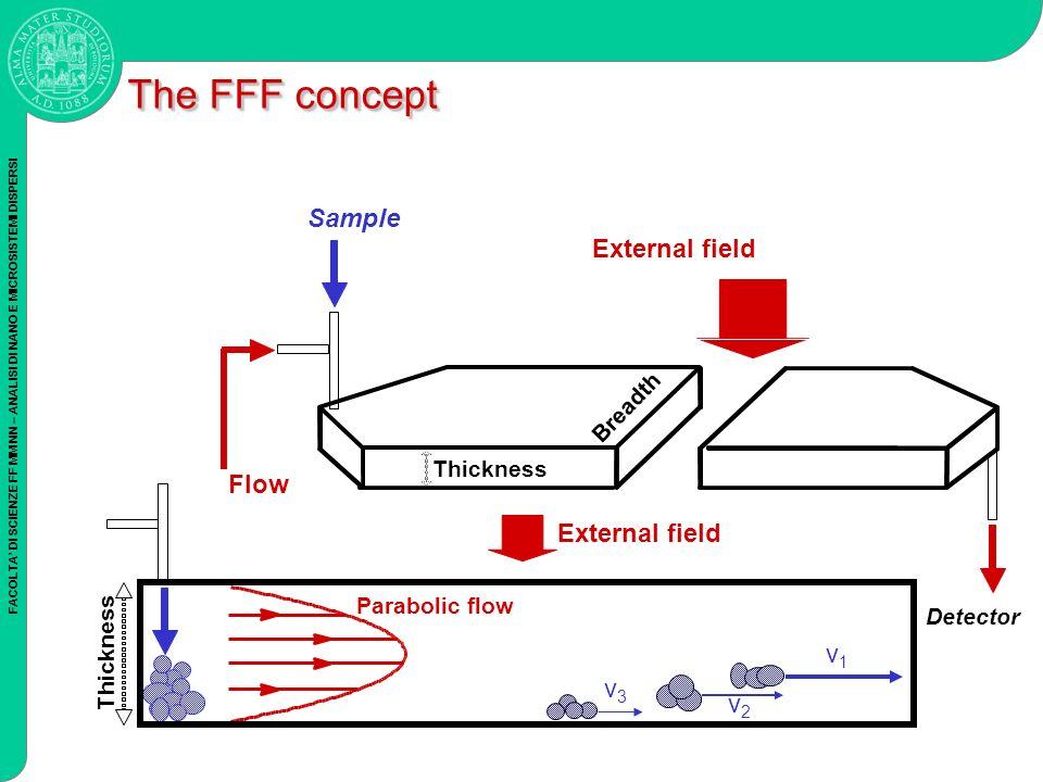 FACOLTA DI SCIENZE FF MM NN – ANALISI DI NANO E MICROSISTEMI DISPERSI External field Flow Detector External field Parabolic flow v1v1 v2v2 v3v3 Sample Thickness Breadth The FFF concept