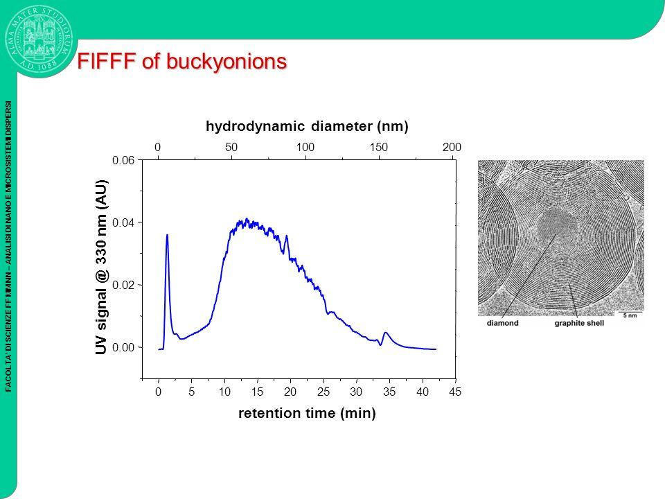 FACOLTA DI SCIENZE FF MM NN – ANALISI DI NANO E MICROSISTEMI DISPERSI FlFFF of buckyonions 051015202530354045 0.00 0.02 0.04 0.06 UV signal @ 330 nm (AU) retention time (min) 050100150200 hydrodynamic diameter (nm)