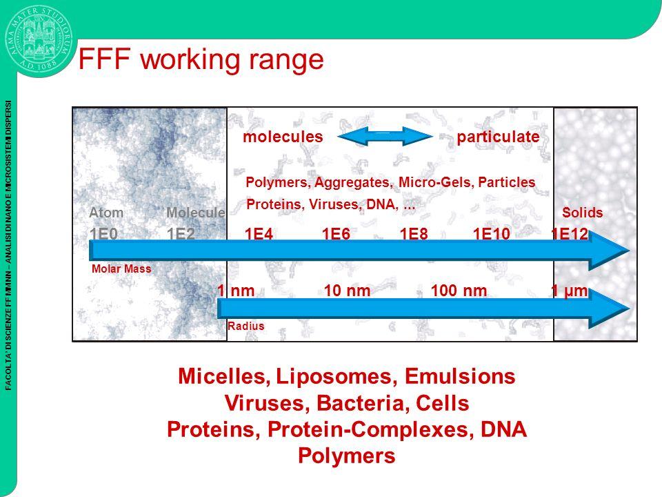FACOLTA DI SCIENZE FF MM NN – ANALISI DI NANO E MICROSISTEMI DISPERSI FFF working range moleculesparticulate 1 nm 1E0 Radius Molar Mass AtomMolecule Polymers, Aggregates, Micro-Gels, Particles Solids Proteins, Viruses, DNA,...